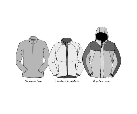 vêtements : systèmemulticouche